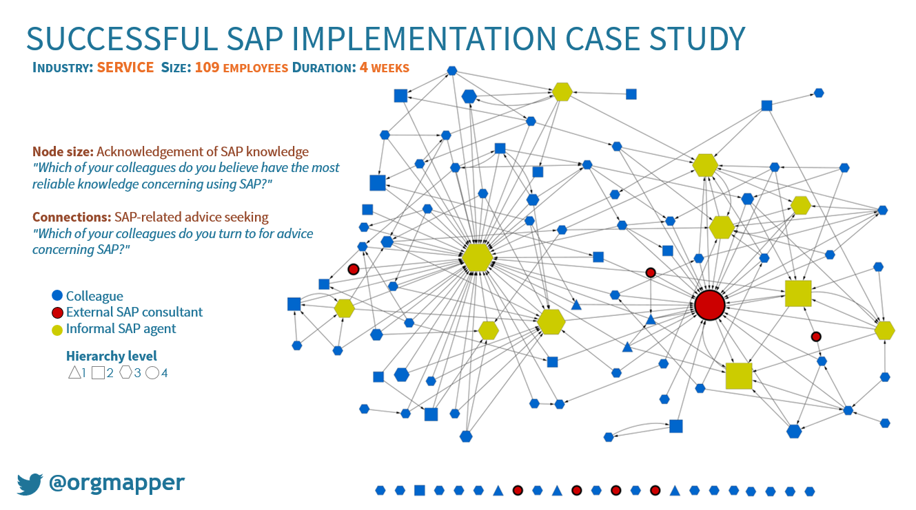 sap implementation case study - OrgMapper