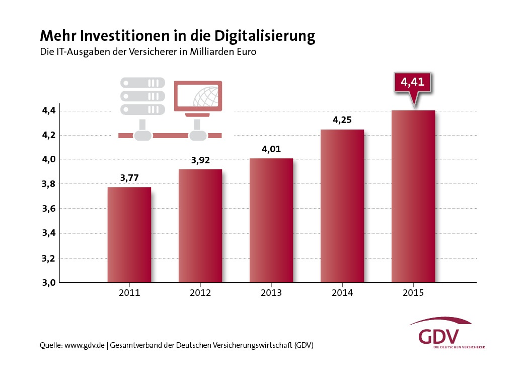 Investitionen in Digitalisierung