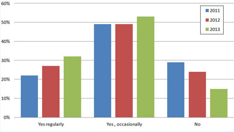 Grafik: Lesen Sie Online-Bewertungen um die Qualität eines ortsansässigen Unternehmens zu beurteilen?
