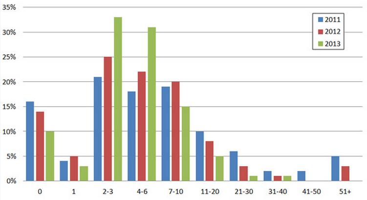 Grafik: Wie viele Online Bewertungen lesen Verbraucher durchschnittlich?