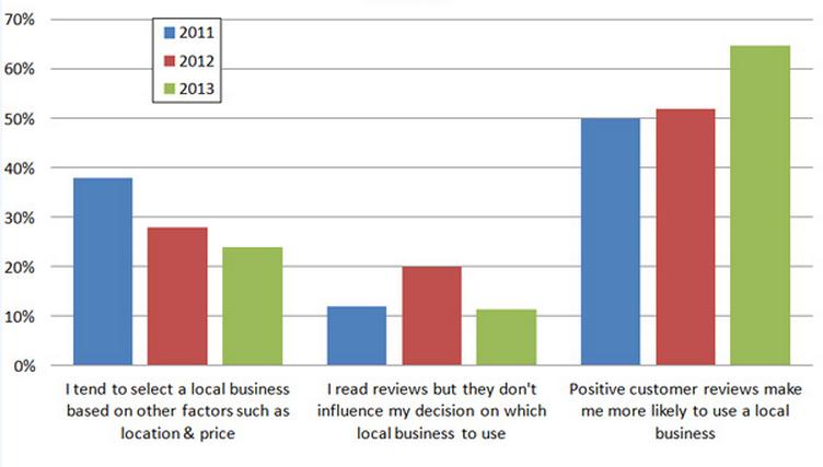 Grafik: Inwiefern beeinflussen Online Bewertungen Verbraucher beim Vergleich von lokalen Unternehmen?
