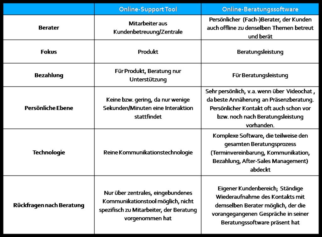 Online-Support Tool vs. Online-Beratungssoftware