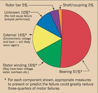 Greasing Electric Motor Ball Bearings