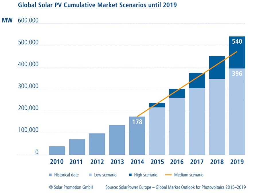 Global_Solar_Market_Forecast.jpg