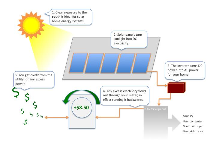 How Solar Energy Works solar home energy overview | get solar