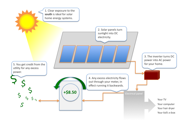 Solar home energy overview get solar how solar home energy systems work sciox Choice Image