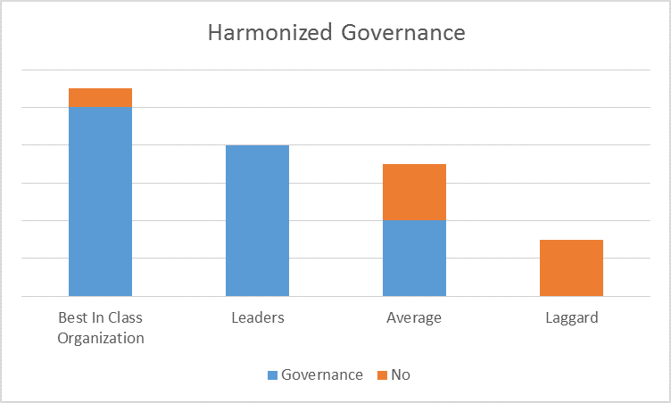 Harmonized Governance Blog image.png