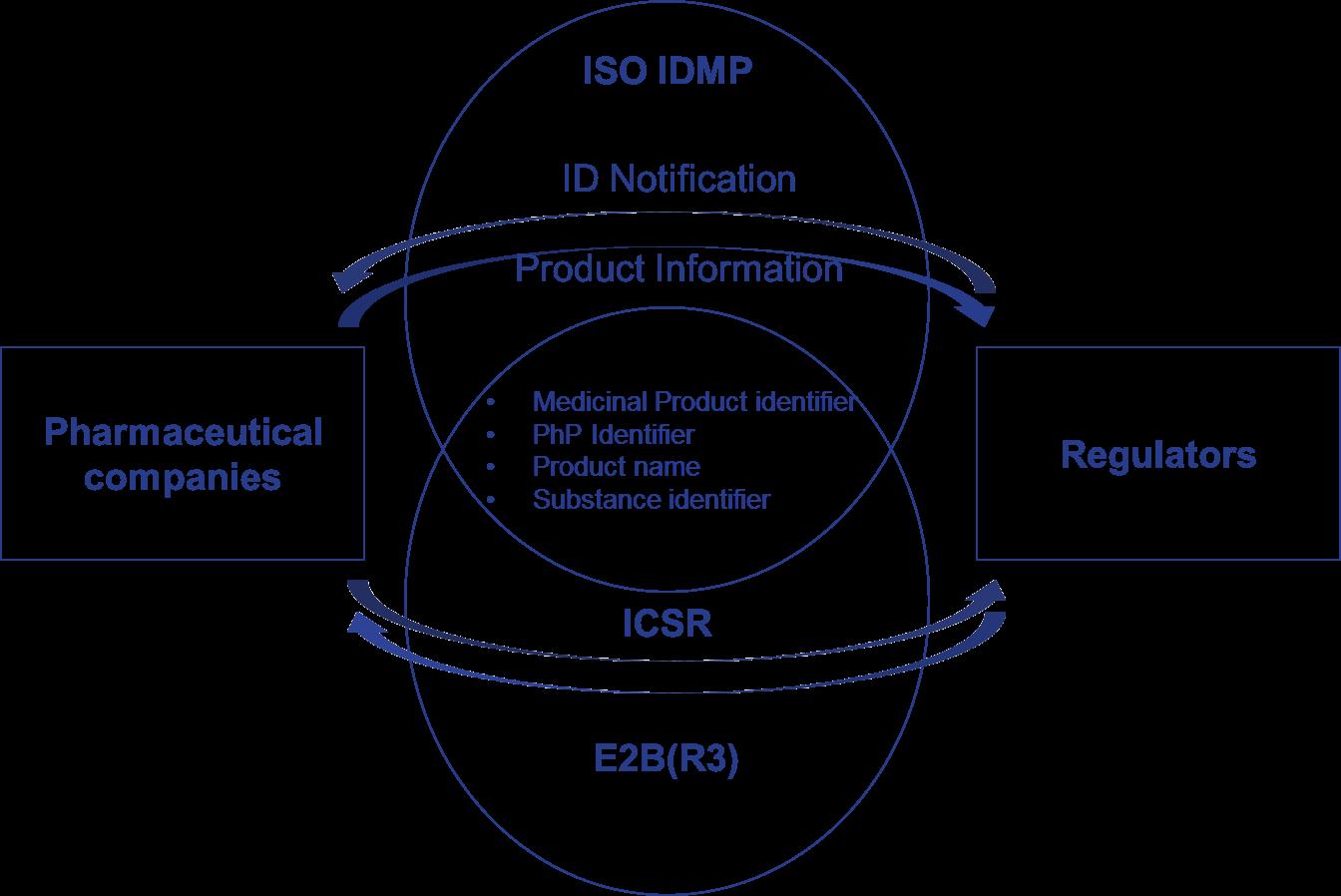IDMP E2BR3.png