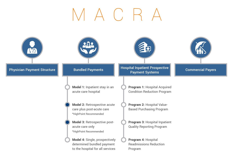 MACRA-logic.jpg