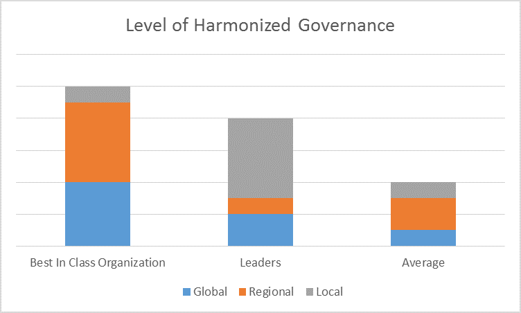 level of harmonized governance.png