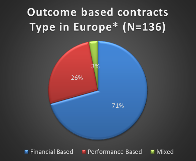 Outcome Based Contracts Image 1