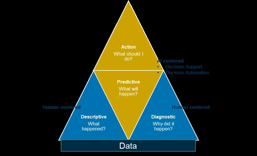 predictive data