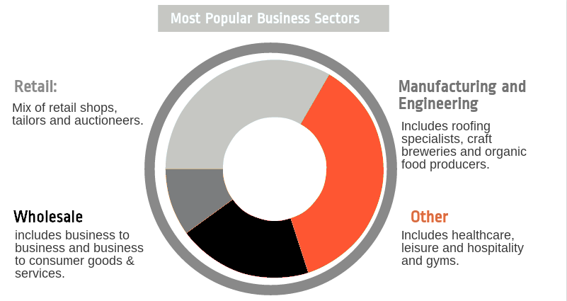 Business_Loans_by_Industry_Sector.png