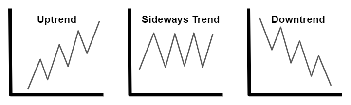 3 Types of Trend