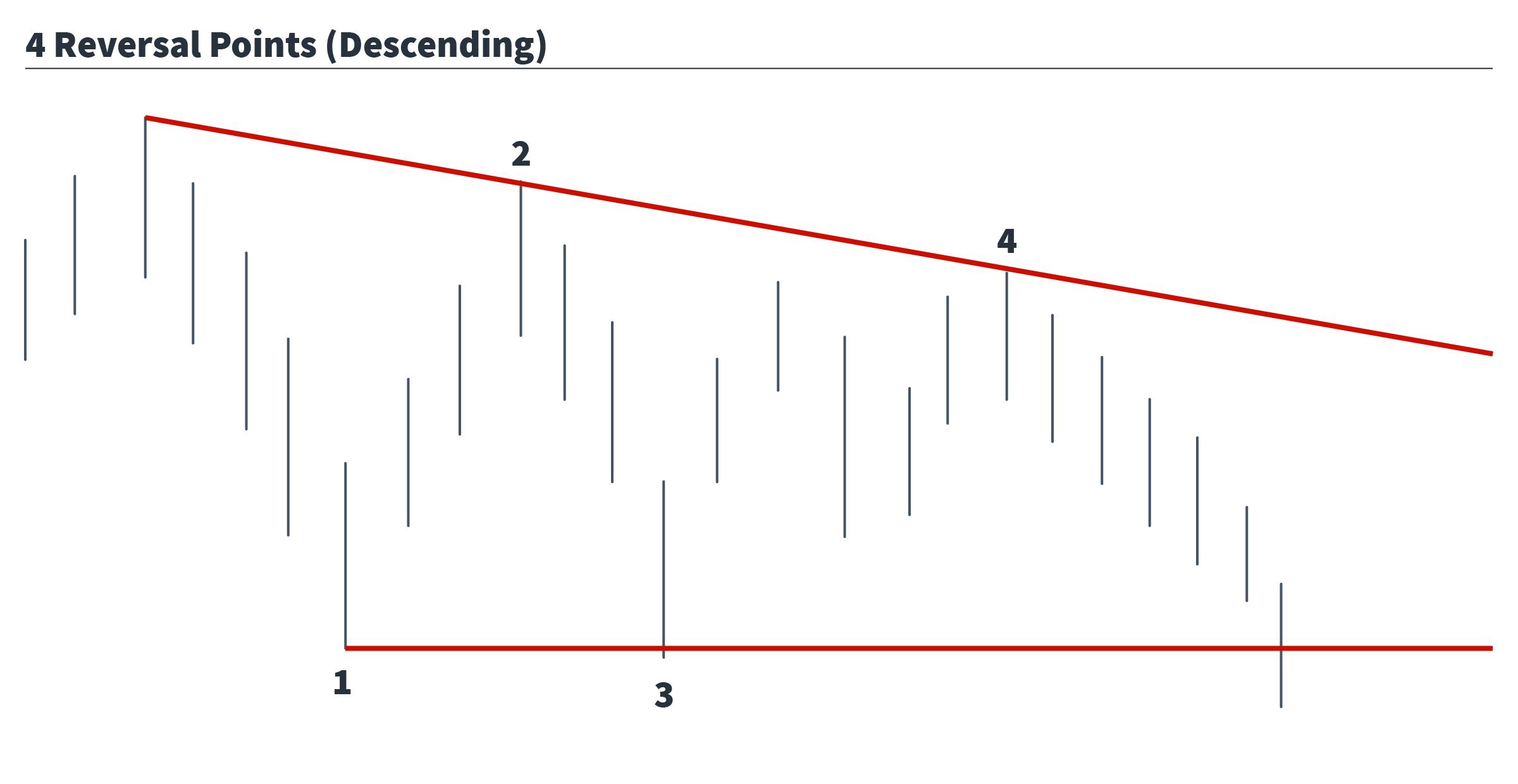 4 point reversal - descending triangle