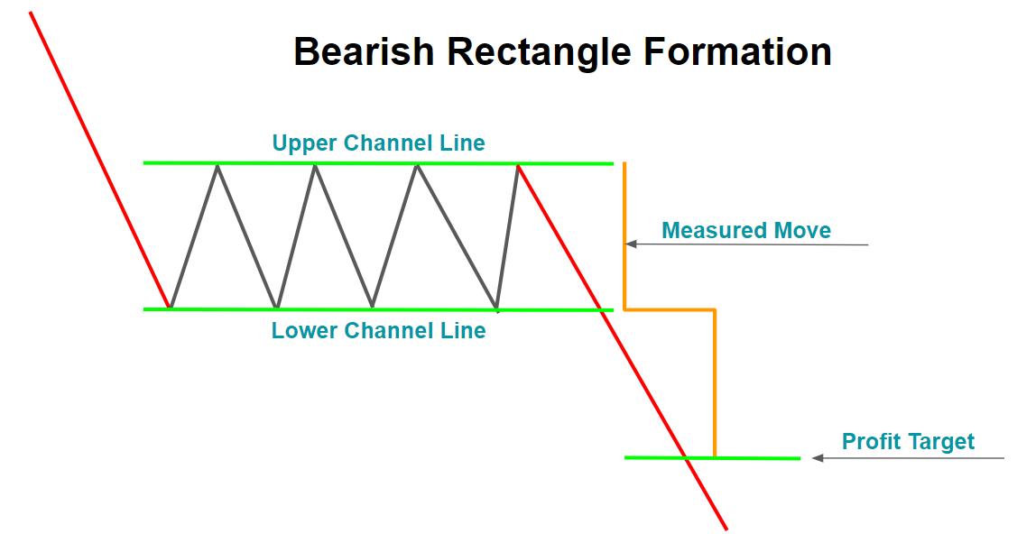 Bearish Rectangle Formation