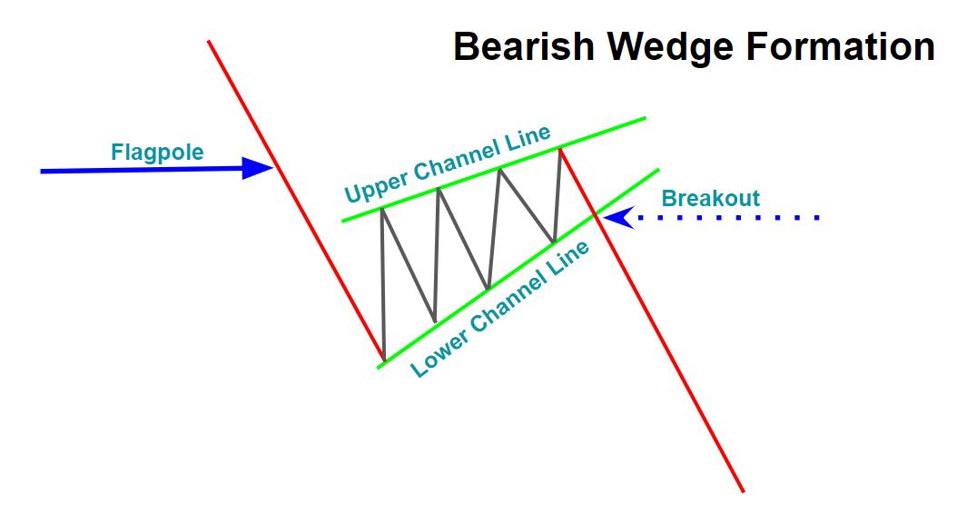 Bearish Wedge Formation