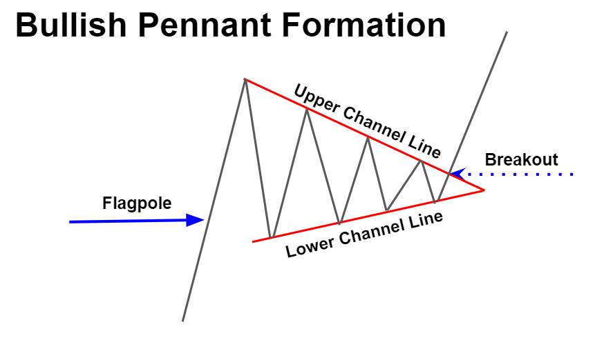 Bullish Pennant Formation