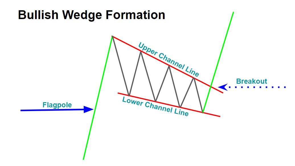Bullish Wedge Formation