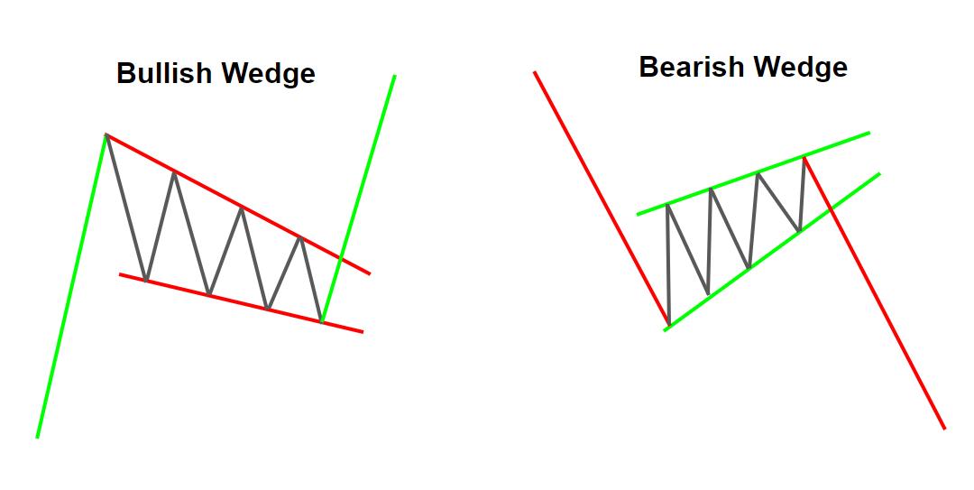 Bullish and Bearish Wedges