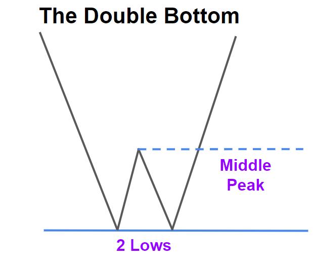 The Double Bottom