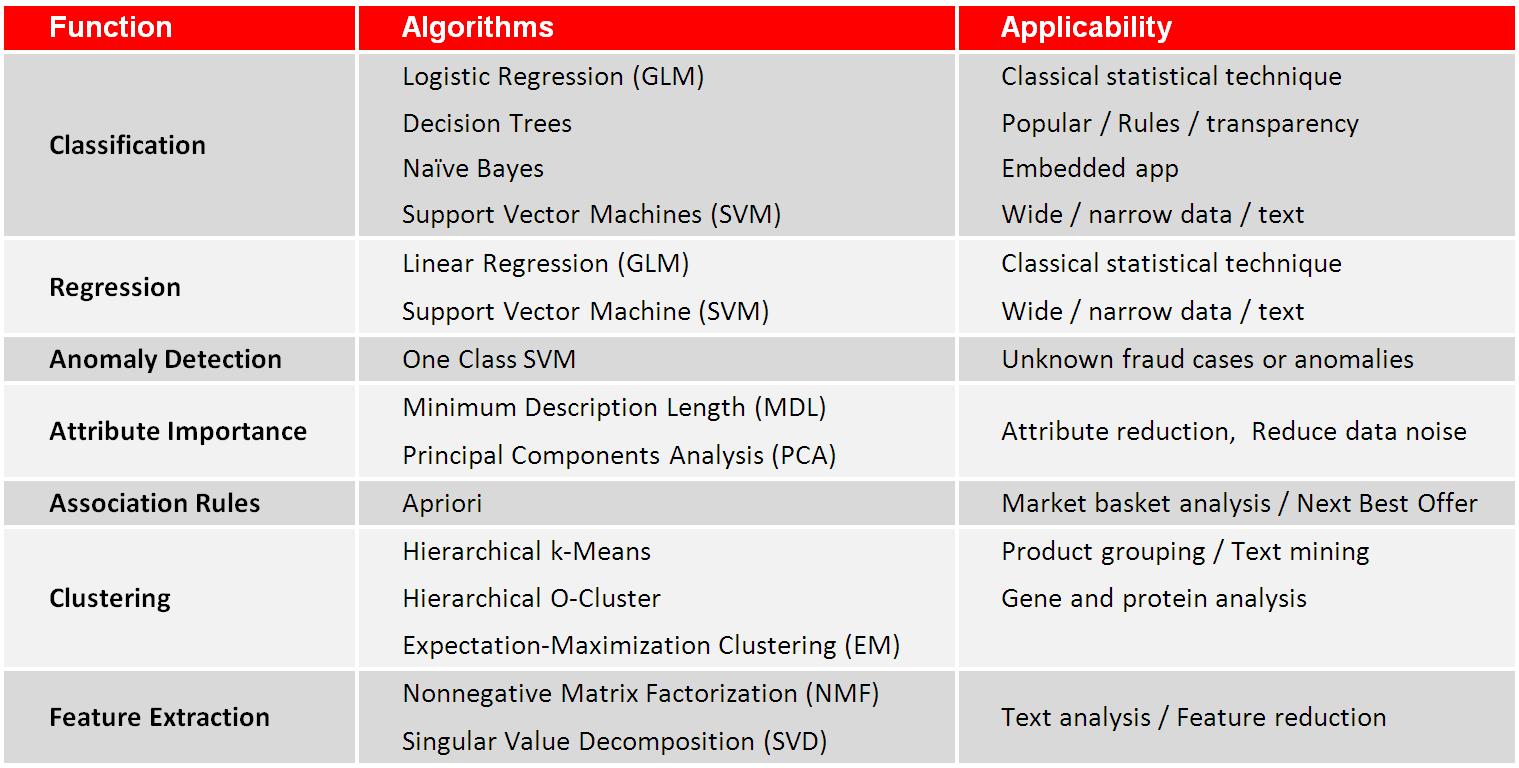 Oracle Advanced Analytics: insurance claim fraud detection