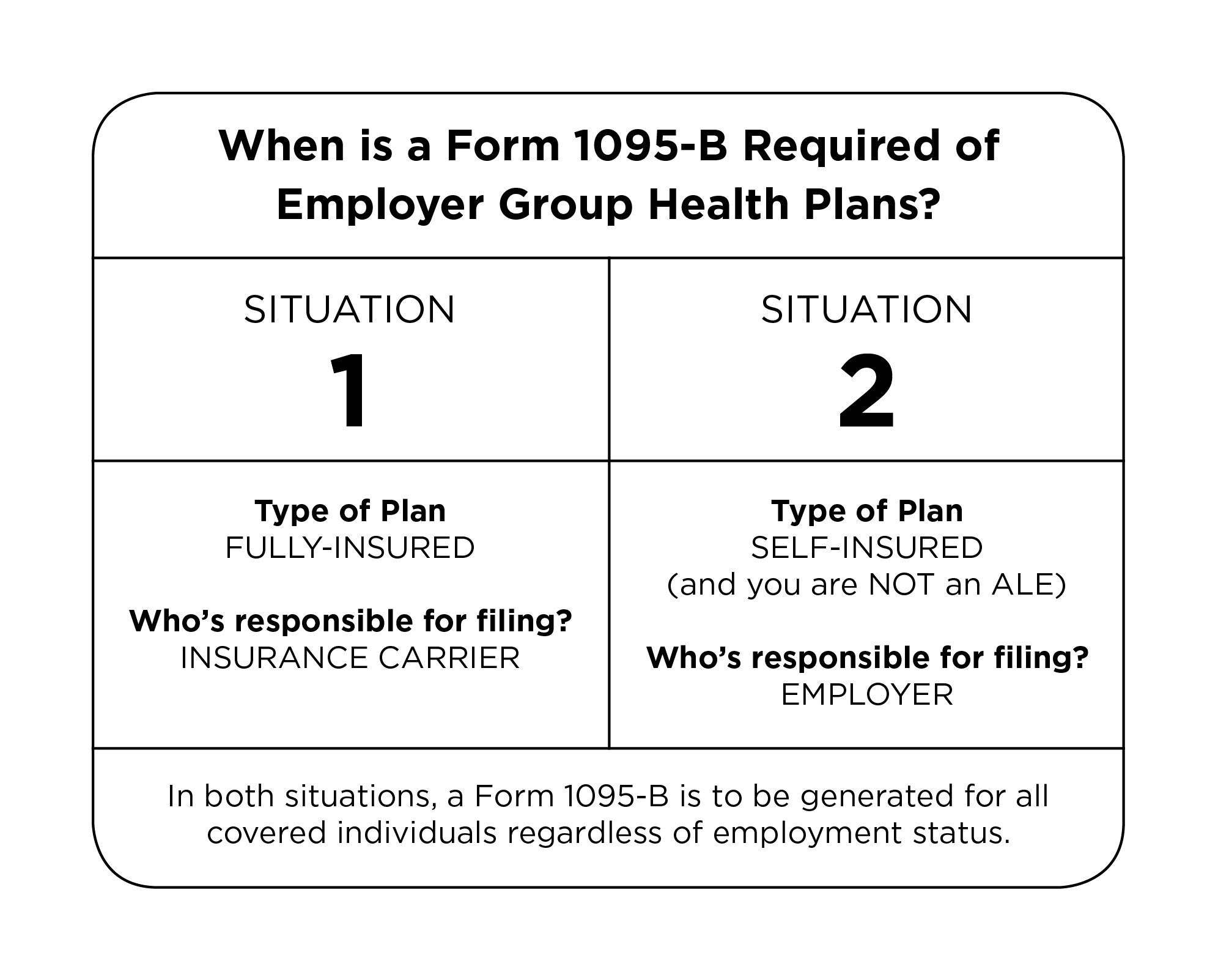 When is a Form 1095-B required