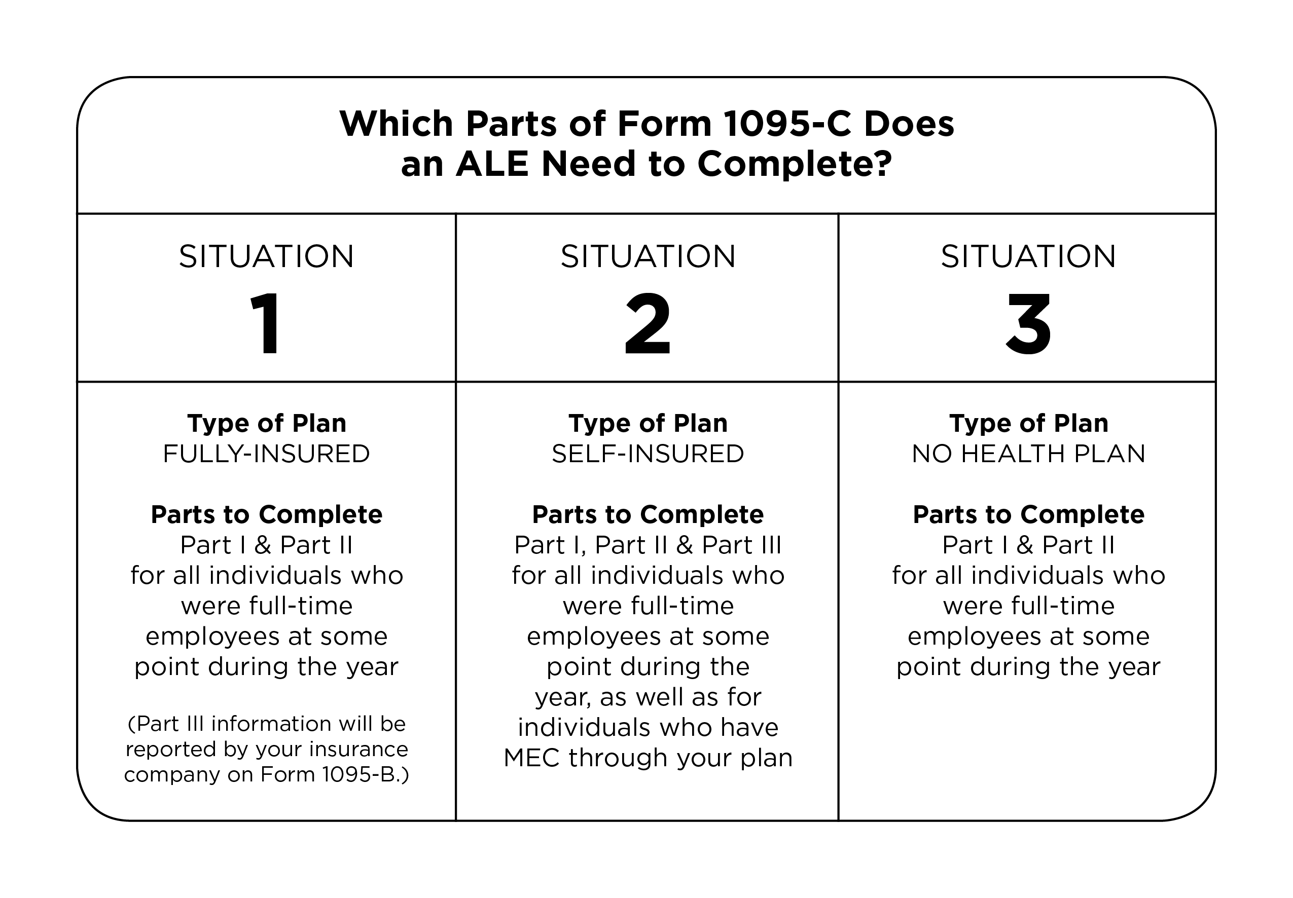 Which parts of Form 1095-C does an ALE need to complete