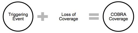 Triggering event plus loss of coverage equals COBRA coverage