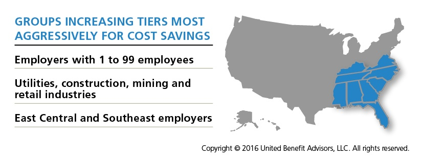 Groups increasing tiers most aggressively for cost savings