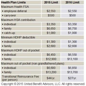 2016 Annual Benefit Limits