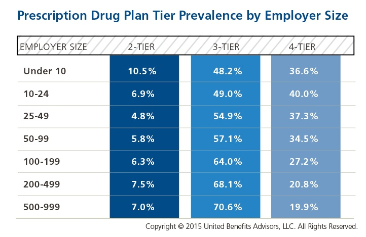 Prescription Drug Tiers by Employer Size