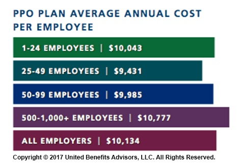 PPO Plan Average Annual Cost per Employee