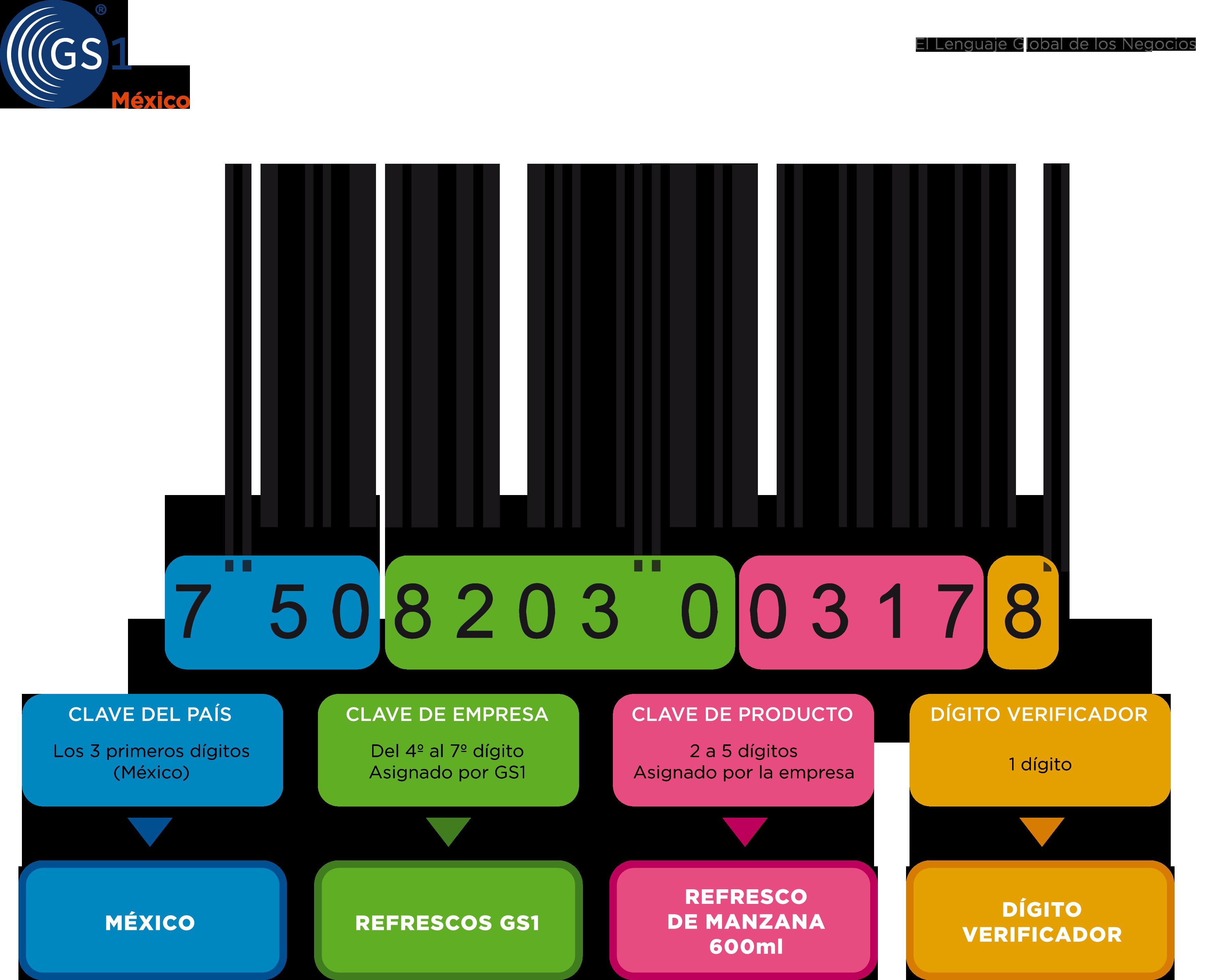 El Mito Del Código De Barras 750 Para Identificar