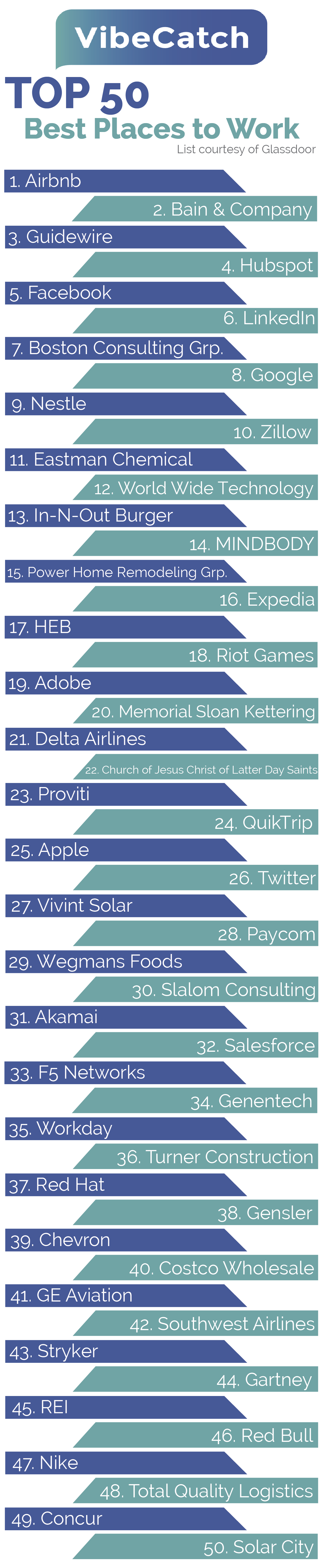 Vibecatch Top50infographic 01
