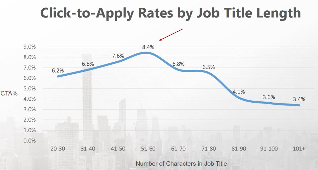 Click-to-Apply Rates by Job Title Length
