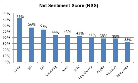 Net Sentiment Score on Tablets