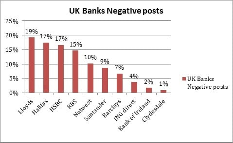 Negative comments on UK banks - July