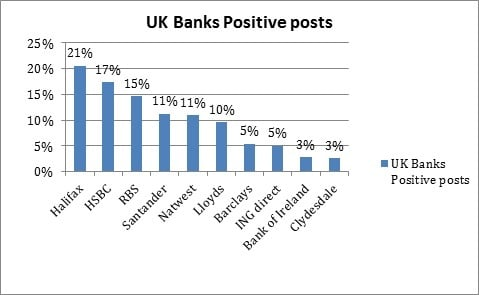 Positive posts UK Jan 2012
