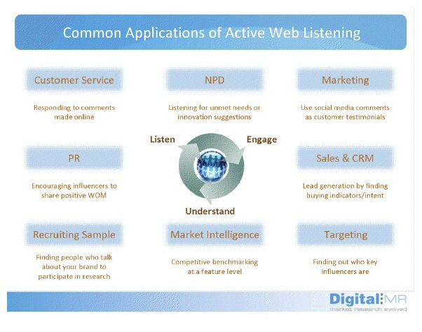 Common Applications Of Active Web Listening