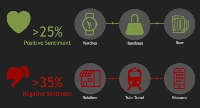 Social Sentiment Infographic by Product Category