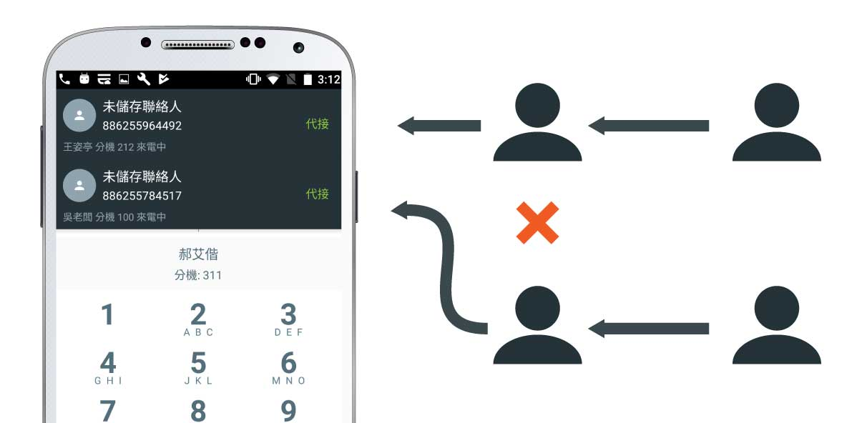 make inbound and outbound calls