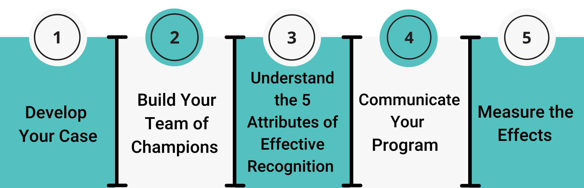 5 steps to building an impactful employee recognition program