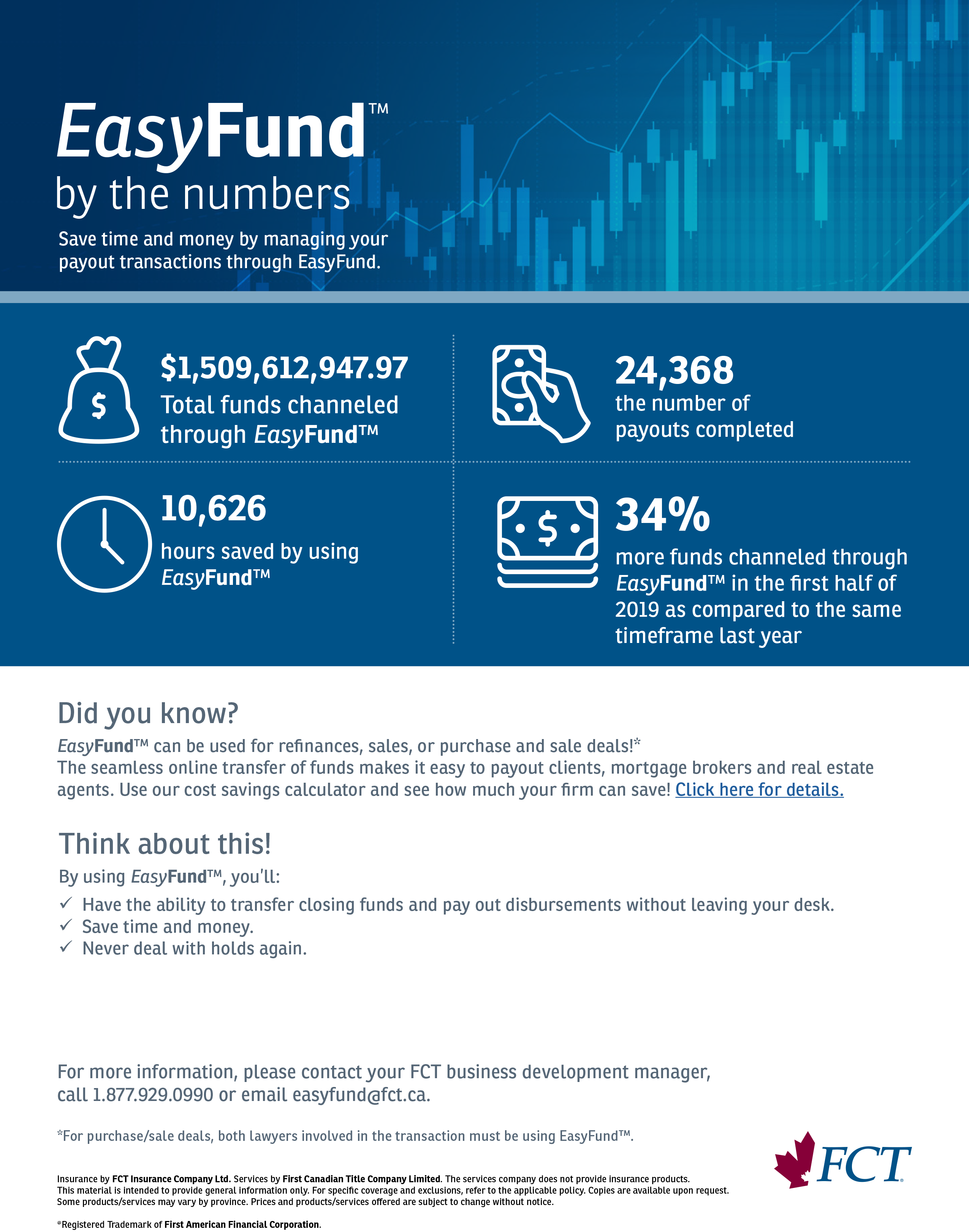EasyFund by the numbers