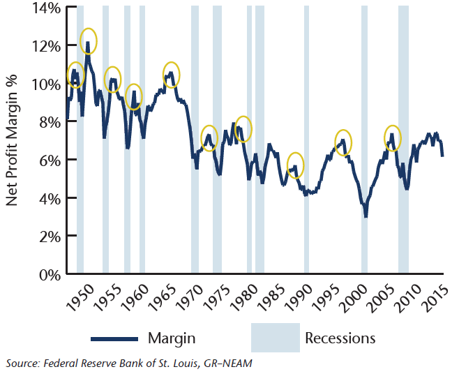 Chart-2-Business-Cycle-and-Profit-Margins-Non-Financial-Corporate-Net-Profits-Margins.png