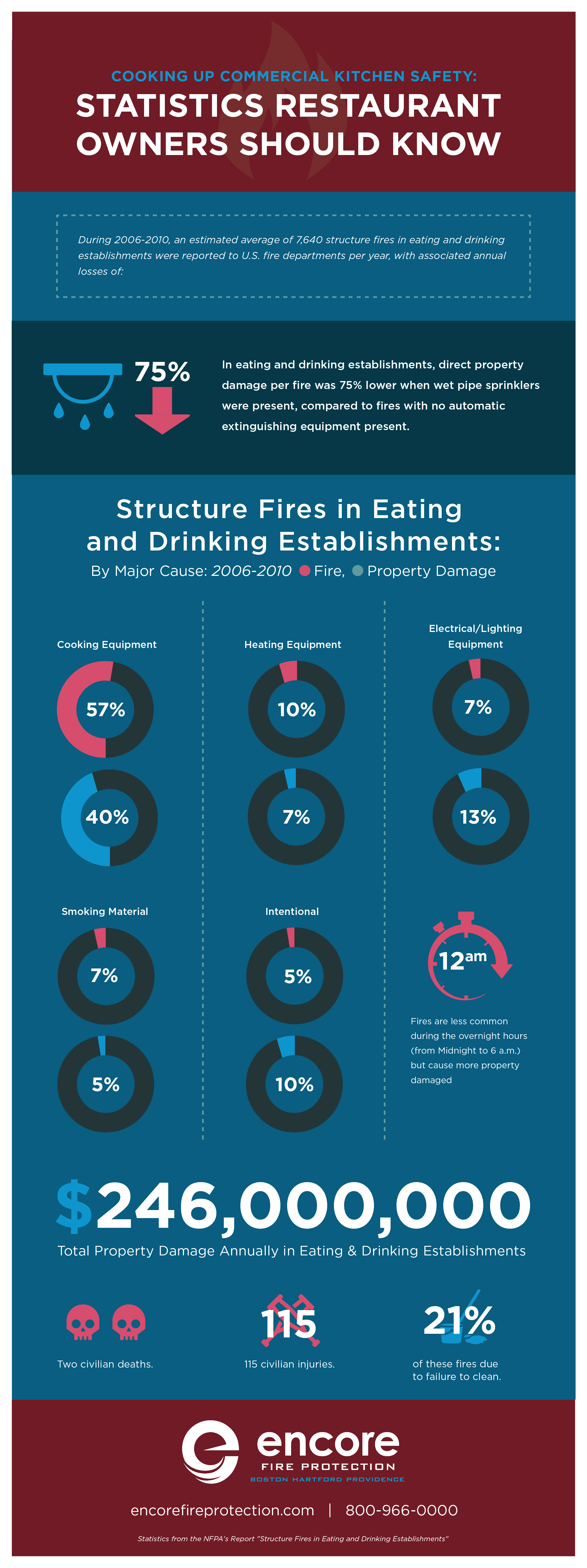 Commercial Kitchen Fire Safety: Statistics for Restaurant Owners