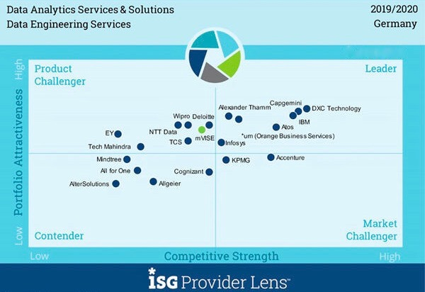 "The unbelievable Machine Company/Orange Business Services has been awarded as a Leader in the ""ISG Provider Lens Germany 2019/2020 - Data Analytics Services & Solutions"""