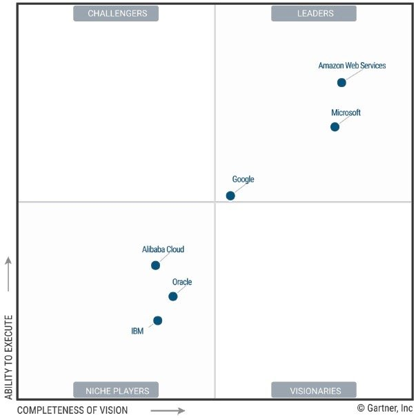 "Gartners ""Magic Quadrant for Cloud Infrastructure as a Service, Worldwide"""