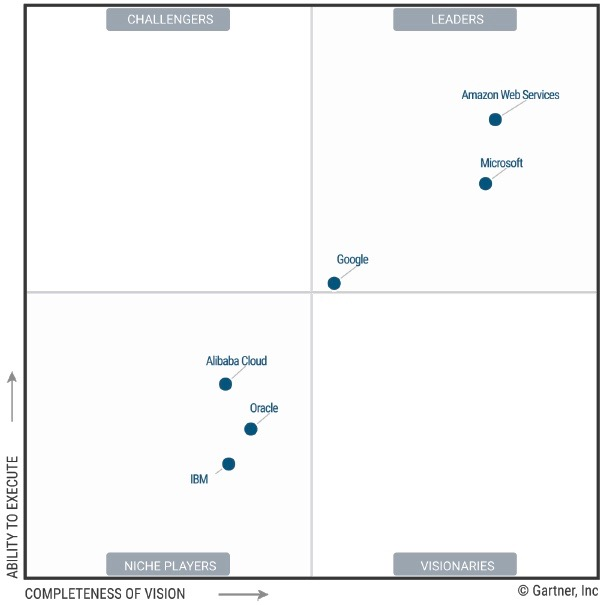 Gartner's Magic Quadrant for Cloud Infrastructure as a Service, Worldwide