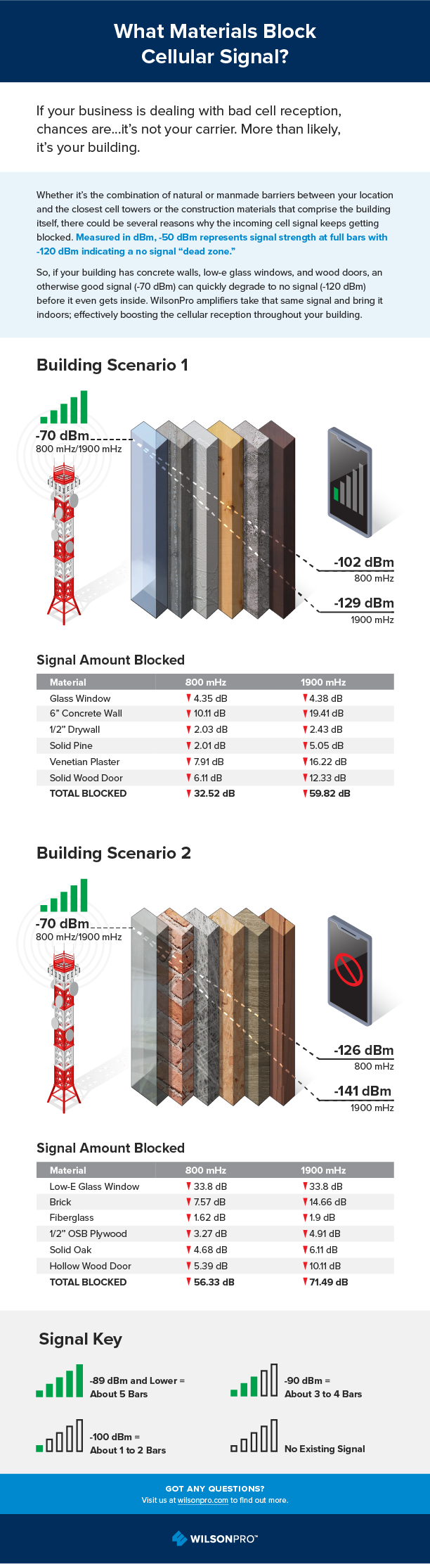 what Blocks cell Signal Infographic